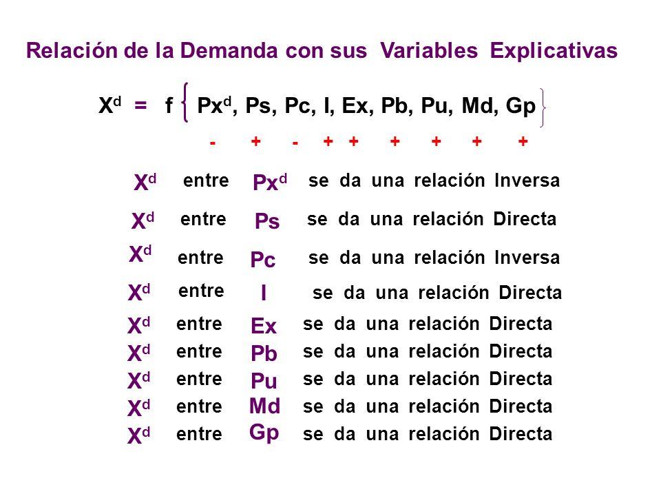 Relación de la Demanda con sus Variables Explicativas