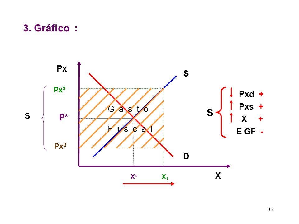 3. Gráfico : S Px S Pxd + Pxs + G a s t o F i s c a l S P* X + E GF -