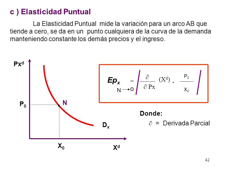 c ) Elasticidad Puntual