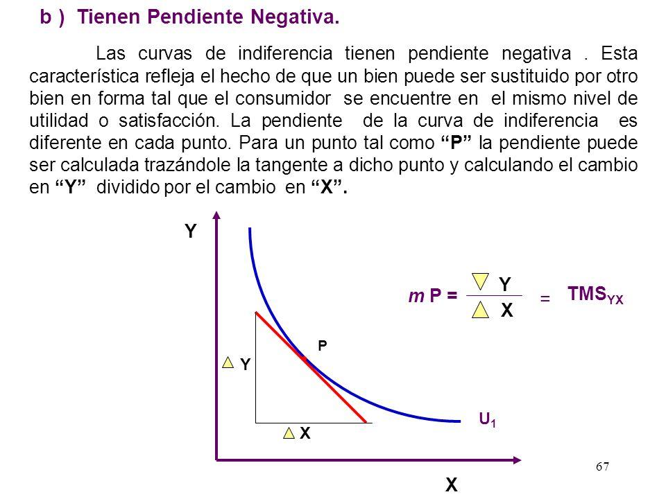 b ) Tienen Pendiente Negativa.