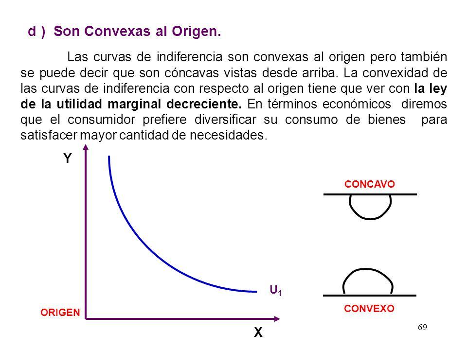 d ) Son Convexas al Origen.