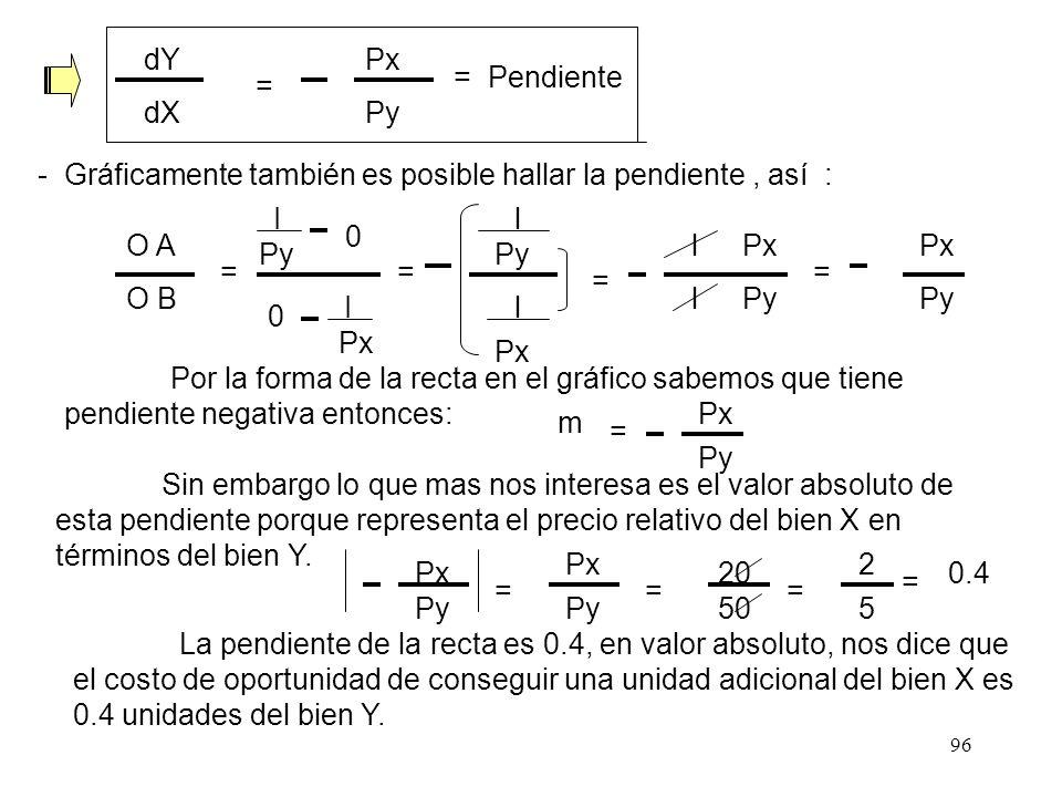 dY Px. = Pendiente. = dX. Py. - Gráficamente también es posible hallar la pendiente , así :