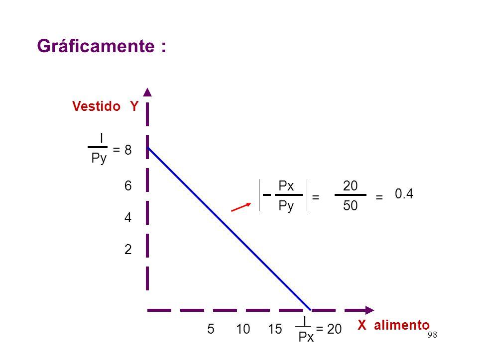 Gráficamente : Vestido Y l = 8 Py 6 Px 20 0.4 = = Py 50 4 2 l