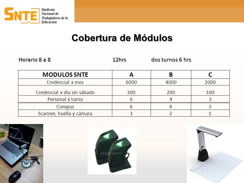 Cobertura de Módulos MODULOS SNTE A B C Horario 8 a 8 12hrs