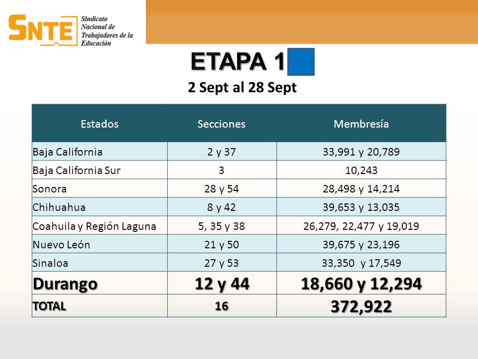 ETAPA 1 Durango 12 y 44 18,660 y 12,294 372,922 2 Sept al 28 Sept