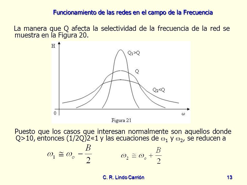 La manera que Q afecta la selectividad de la frecuencia de la red se muestra en la Figura 20.