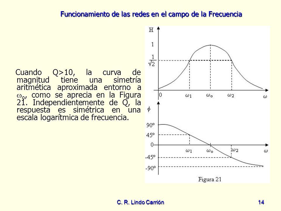Cuando Q>10, la curva de magnitud tiene una simetría aritmética aproximada entorno a o, como se aprecia en la Figura 21. Independientemente de Q, la respuesta es simétrica en una escala logarítmica de frecuencia.
