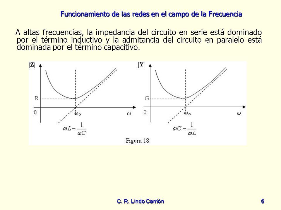 A altas frecuencias, la impedancia del circuito en serie está dominado por el término inductivo y la admitancia del circuito en paralelo está dominada por el término capacitivo.
