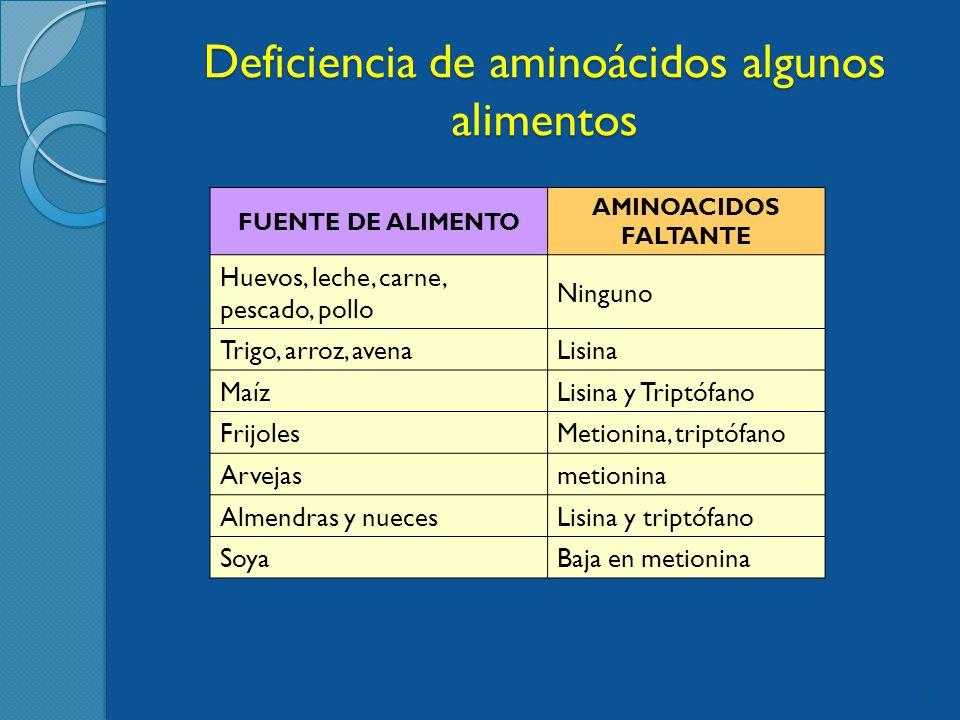 Deficiencia de aminoácidos algunos alimentos