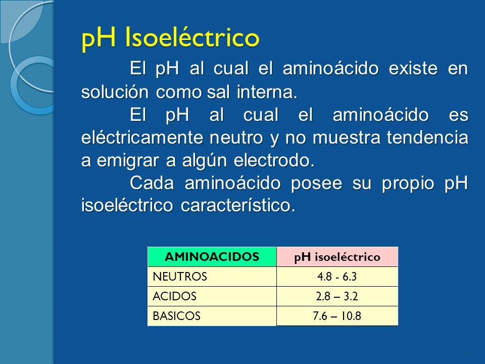 pH Isoeléctrico El pH al cual el aminoácido existe en solución como sal interna.