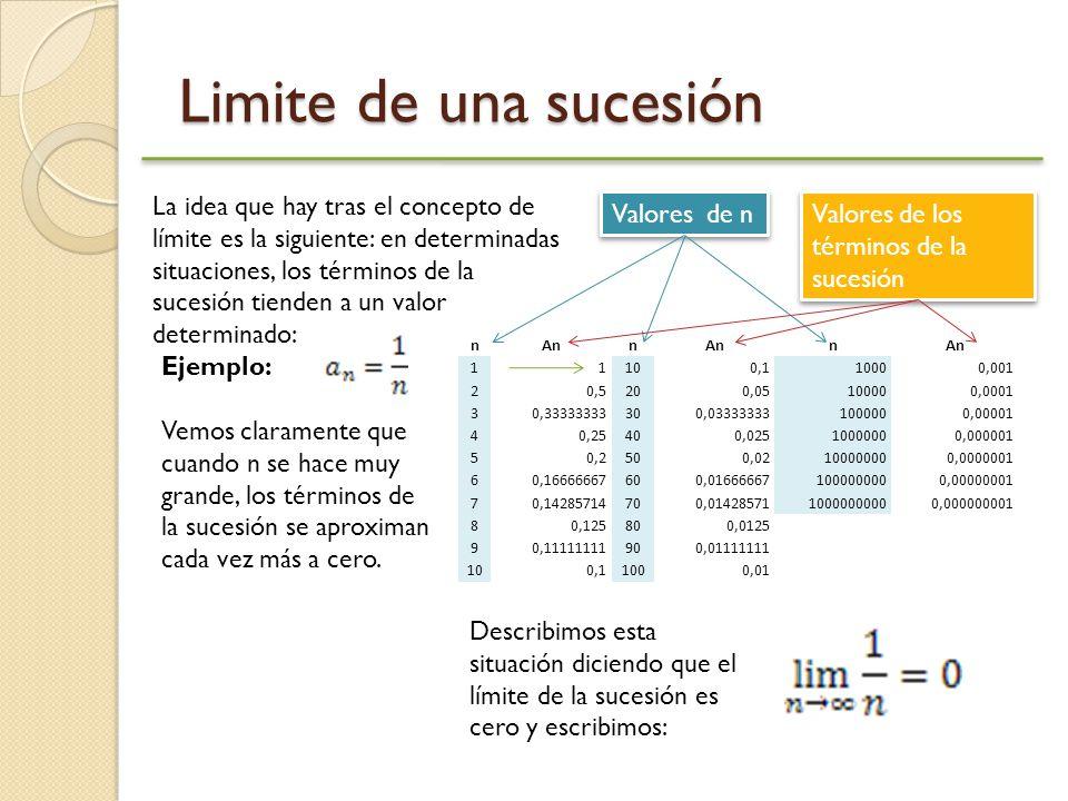 Limite de una sucesión