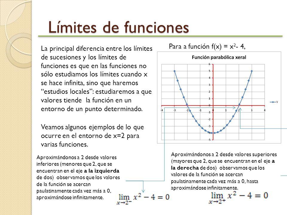 Límites de funciones Para a función f(x) = x2- 4,