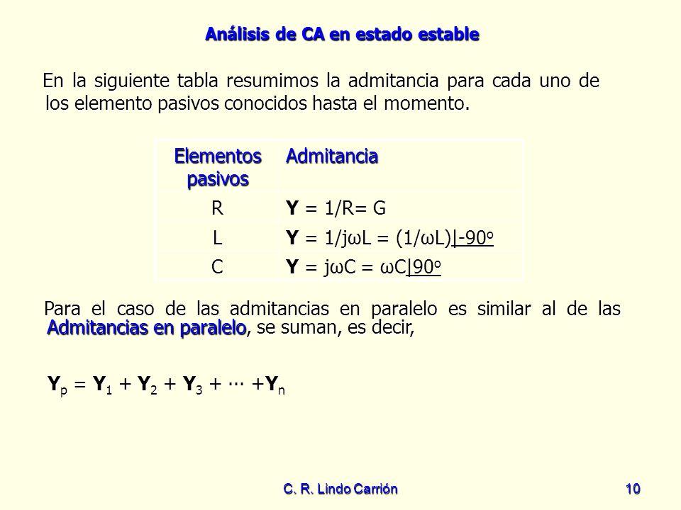 En la siguiente tabla resumimos la admitancia para cada uno de los elemento pasivos conocidos hasta el momento.