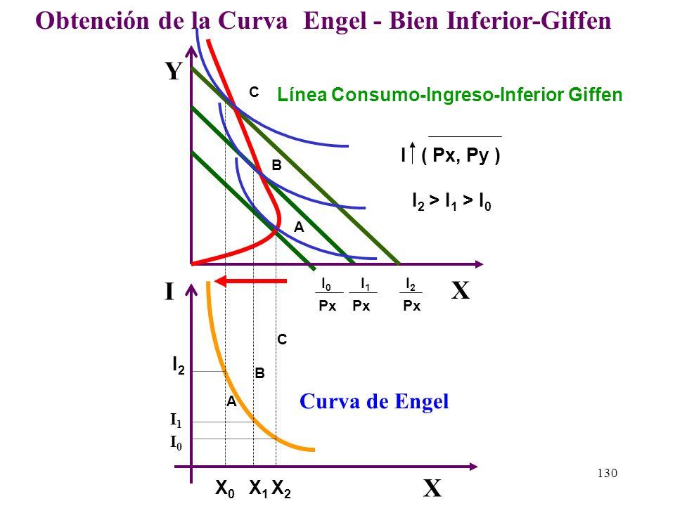 Obtención de la Curva Engel - Bien Inferior-Giffen