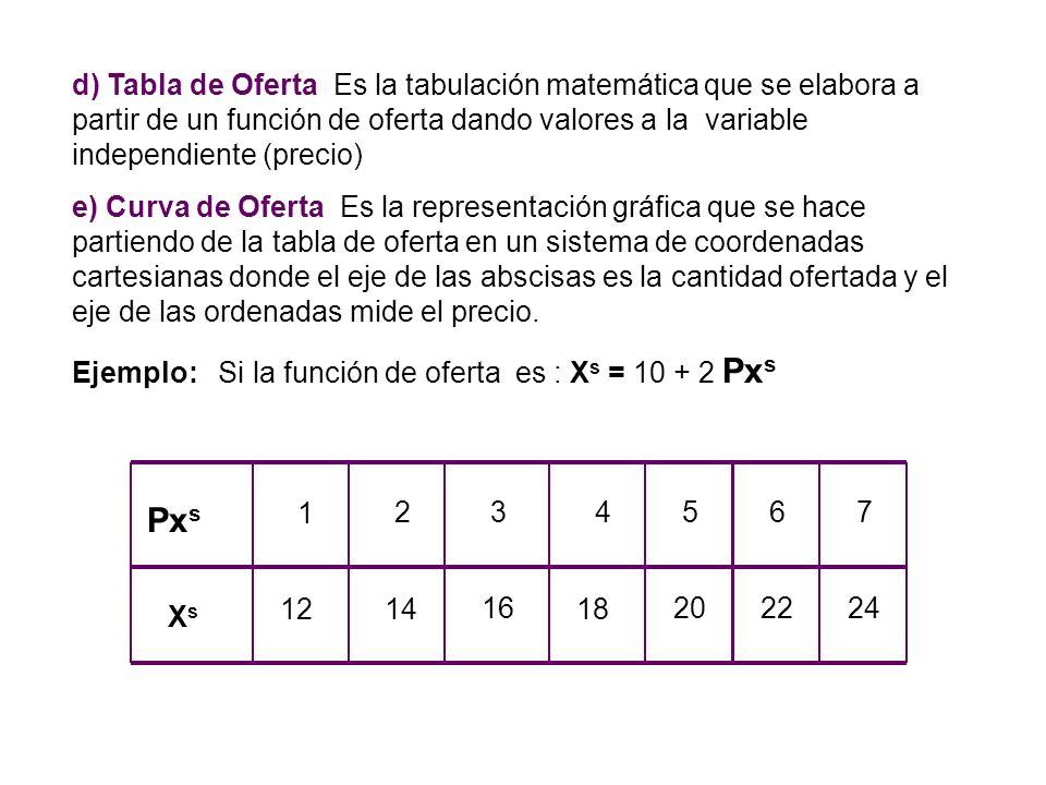d) Tabla de Oferta Es la tabulación matemática que se elabora a partir de un función de oferta dando valores a la variable independiente (precio)
