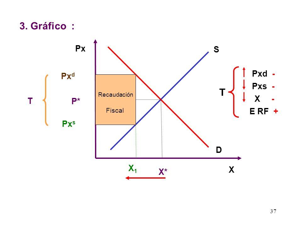 3. Gráfico : T Px S Pxd - Pxd Pxs - X - T P* E RF + Pxs D X1 X X*