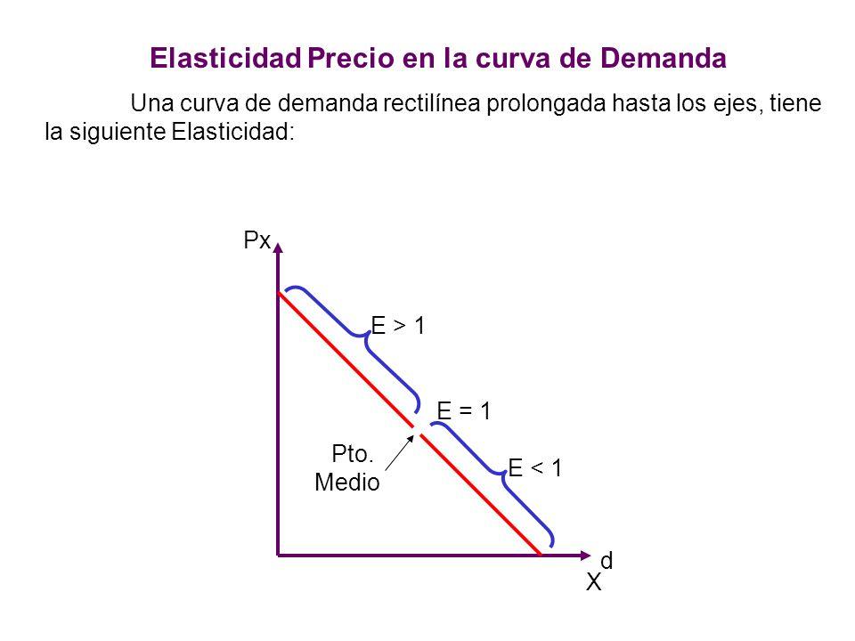 Elasticidad Precio en la curva de Demanda
