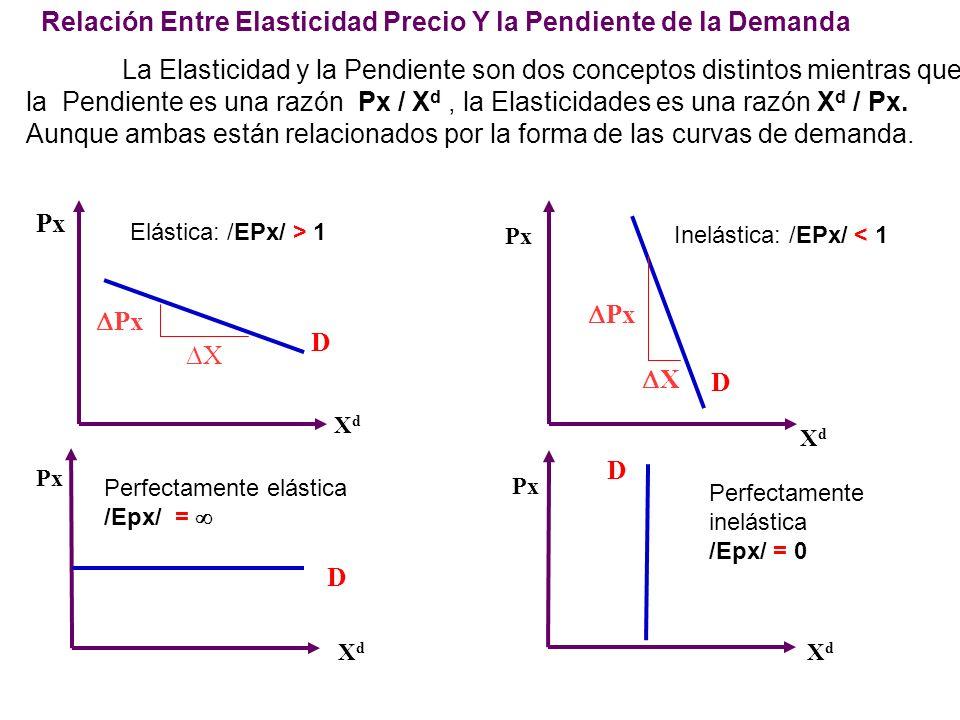 Relación Entre Elasticidad Precio Y la Pendiente de la Demanda