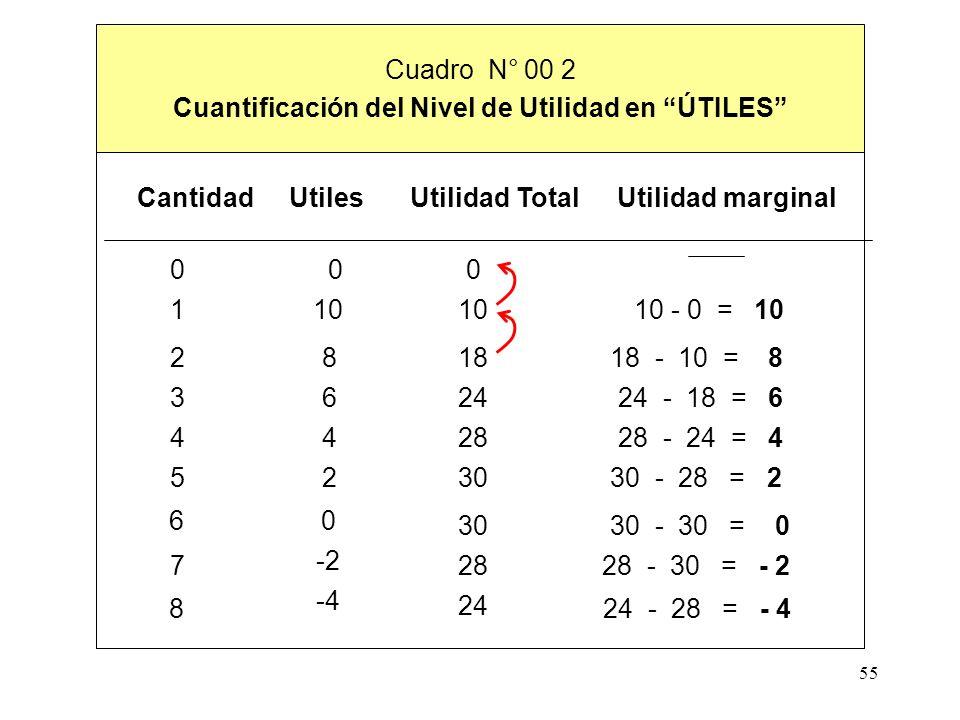 Cuantificación del Nivel de Utilidad en ÚTILES