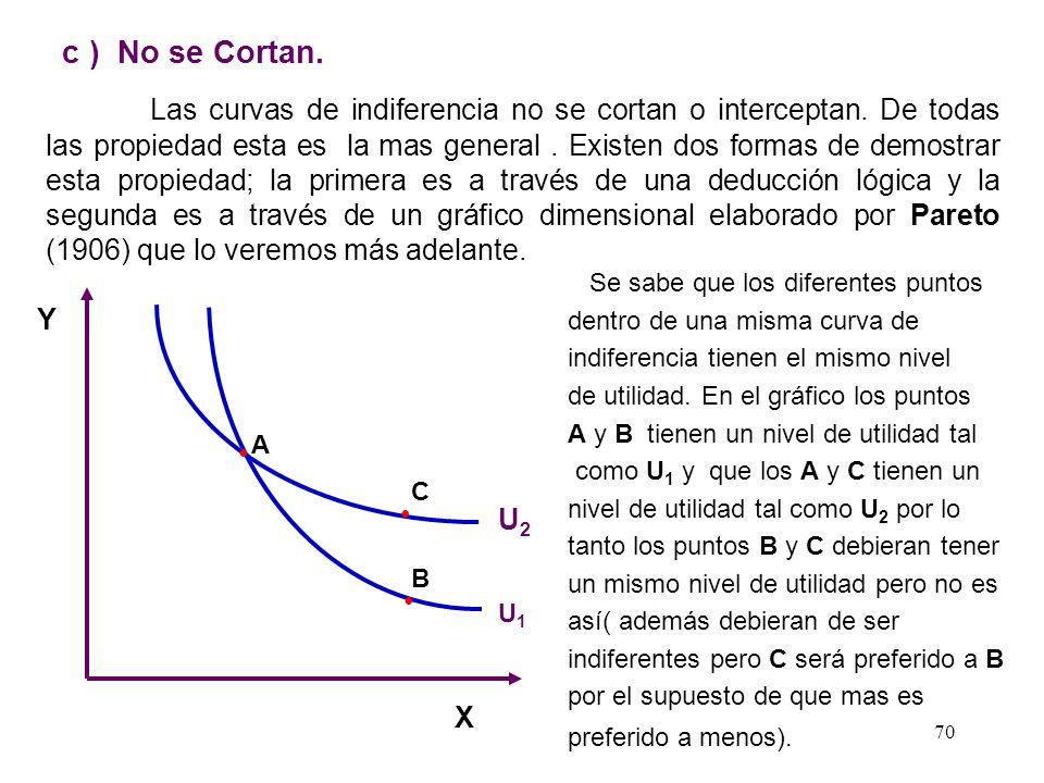 c ) No se Cortan.