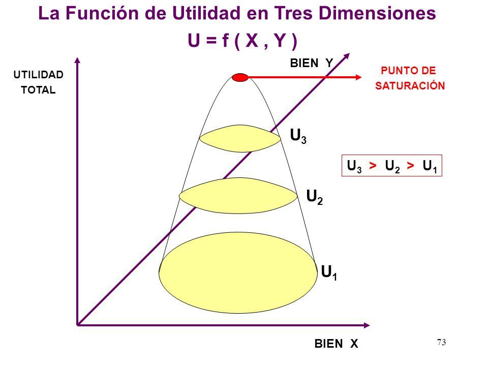 La Función de Utilidad en Tres Dimensiones