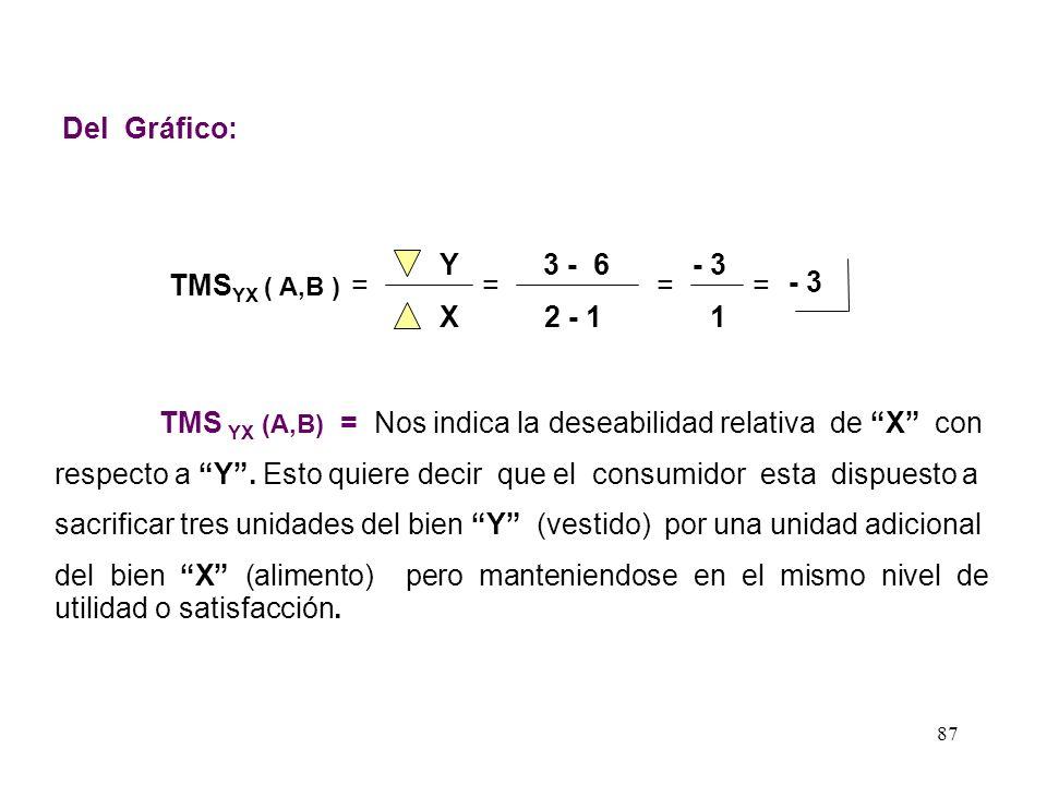 Del Gráfico: Y. 3 - 6. - 3. TMSYX ( A,B ) = = = = - 3. X. 2 - 1. 1. TMS YX (A,B) = Nos indica la deseabilidad relativa de X con.