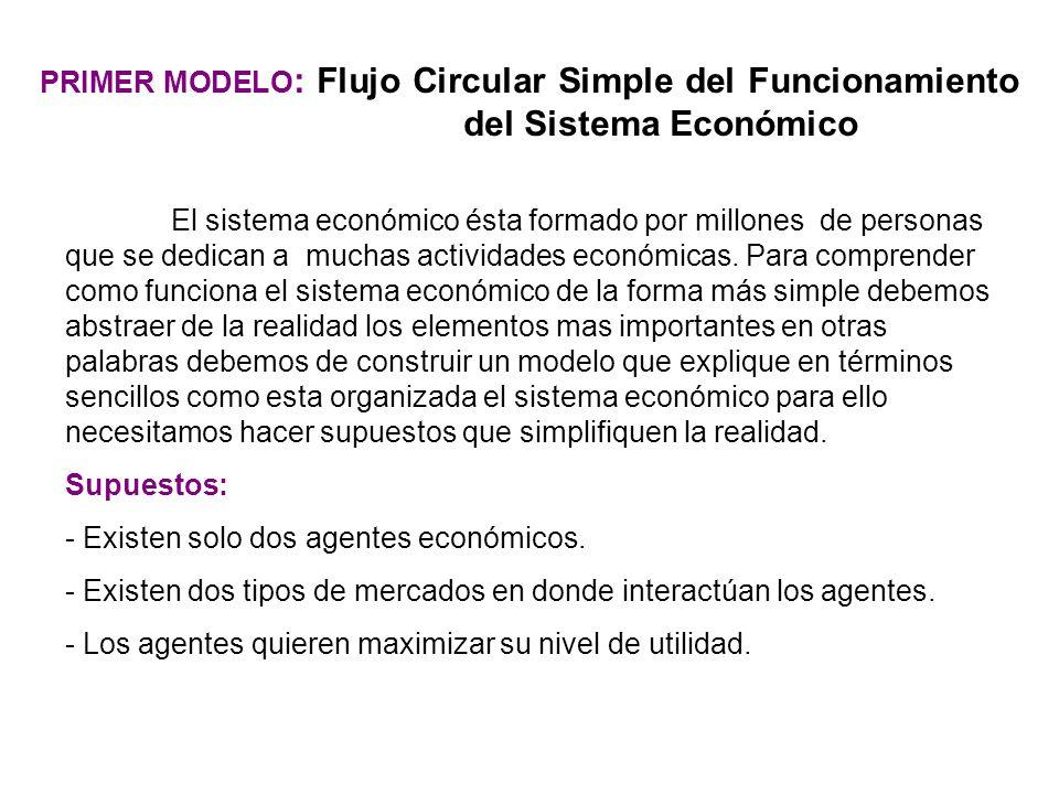 PRIMER MODELO: Flujo Circular Simple del Funcionamiento