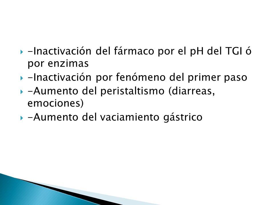 -Inactivación del fármaco por el pH del TGI ó por enzimas