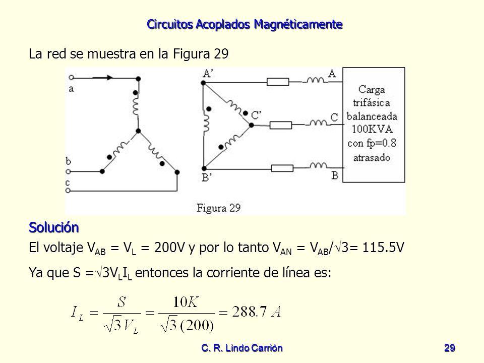 La red se muestra en la Figura 29