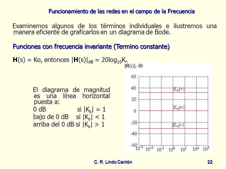 Funciones con frecuencia invariante (Termino constante)
