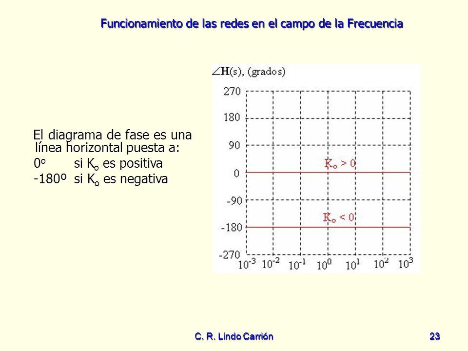 El diagrama de fase es una línea horizontal puesta a: