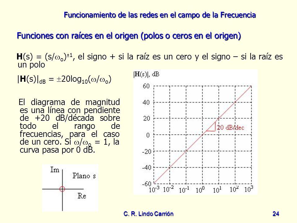 Funciones con raíces en el origen (polos o ceros en el origen)