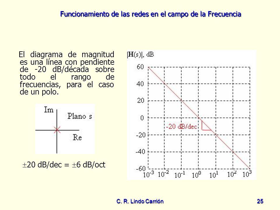 El diagrama de magnitud es una línea con pendiente de -20 dB/década sobre todo el rango de frecuencias, para el caso de un polo.