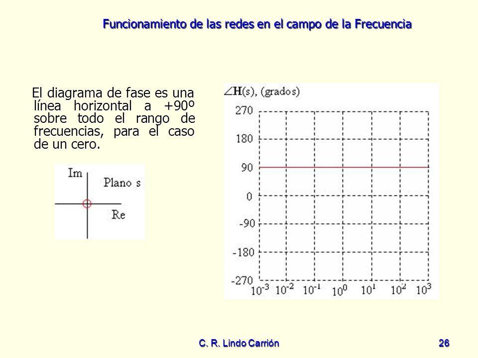 El diagrama de fase es una línea horizontal a +90º sobre todo el rango de frecuencias, para el caso de un cero.