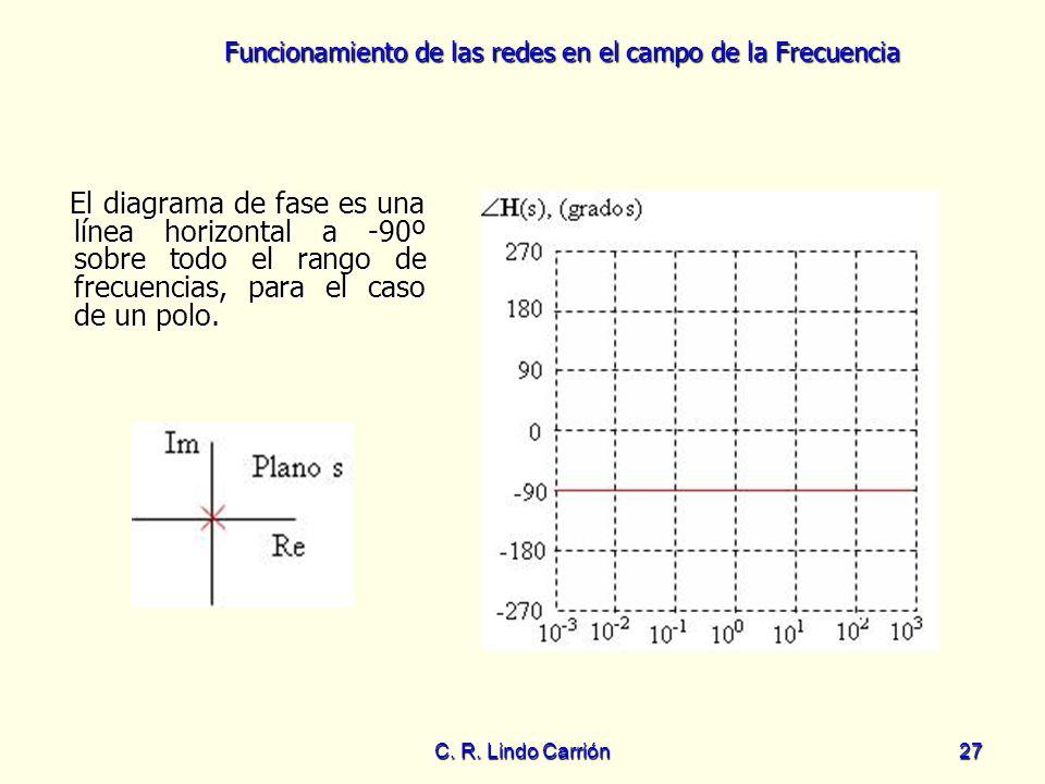 El diagrama de fase es una línea horizontal a -90º sobre todo el rango de frecuencias, para el caso de un polo.