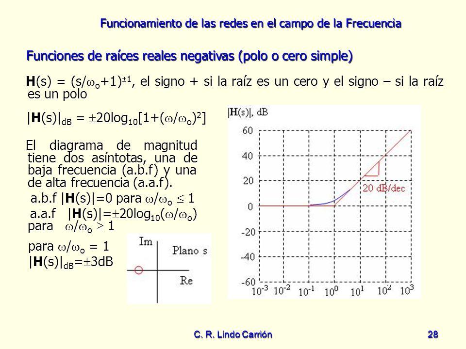 Funciones de raíces reales negativas (polo o cero simple)