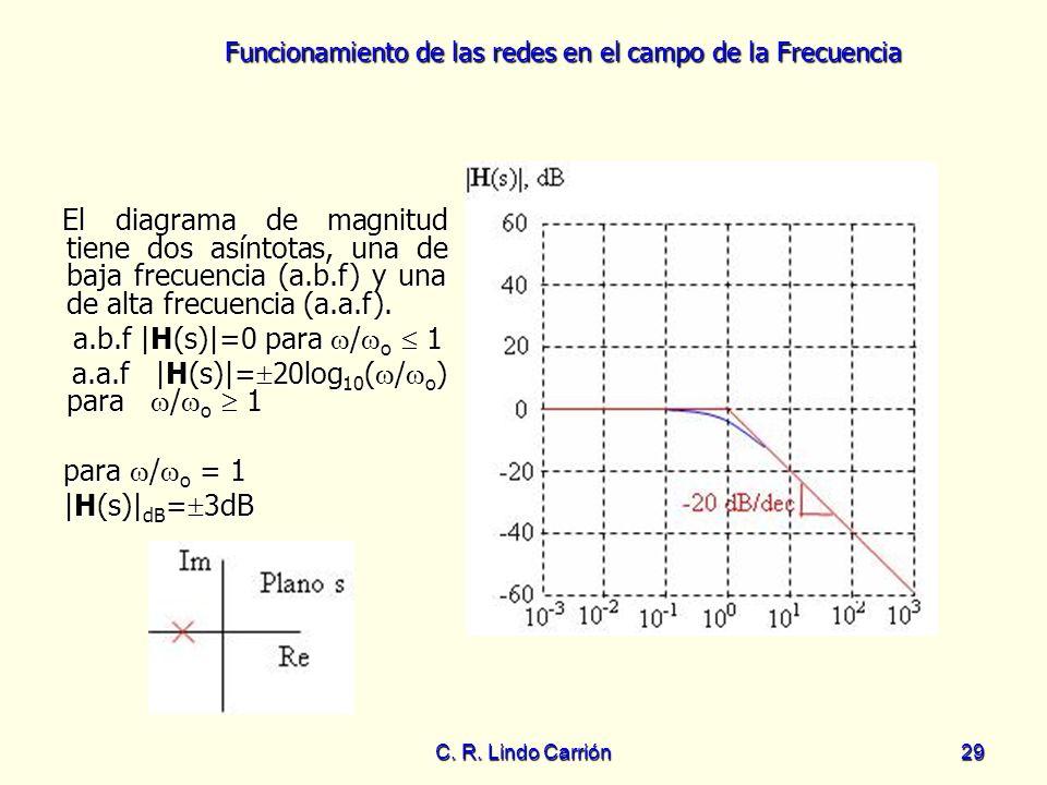 a.a.f |H(s)|=20log10(/o) para /o  1