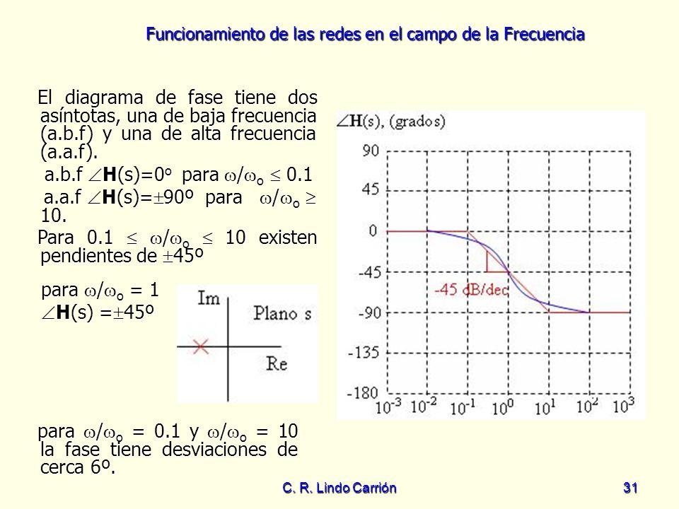 a.a.f H(s)=90º para /o  10.