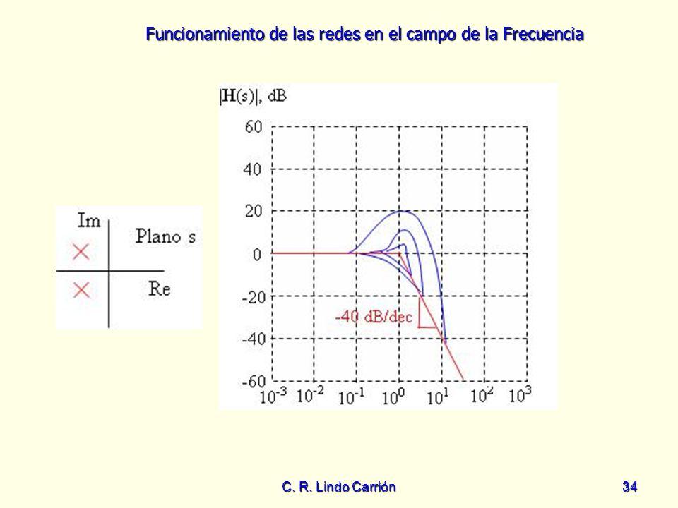 C. R. Lindo Carrión