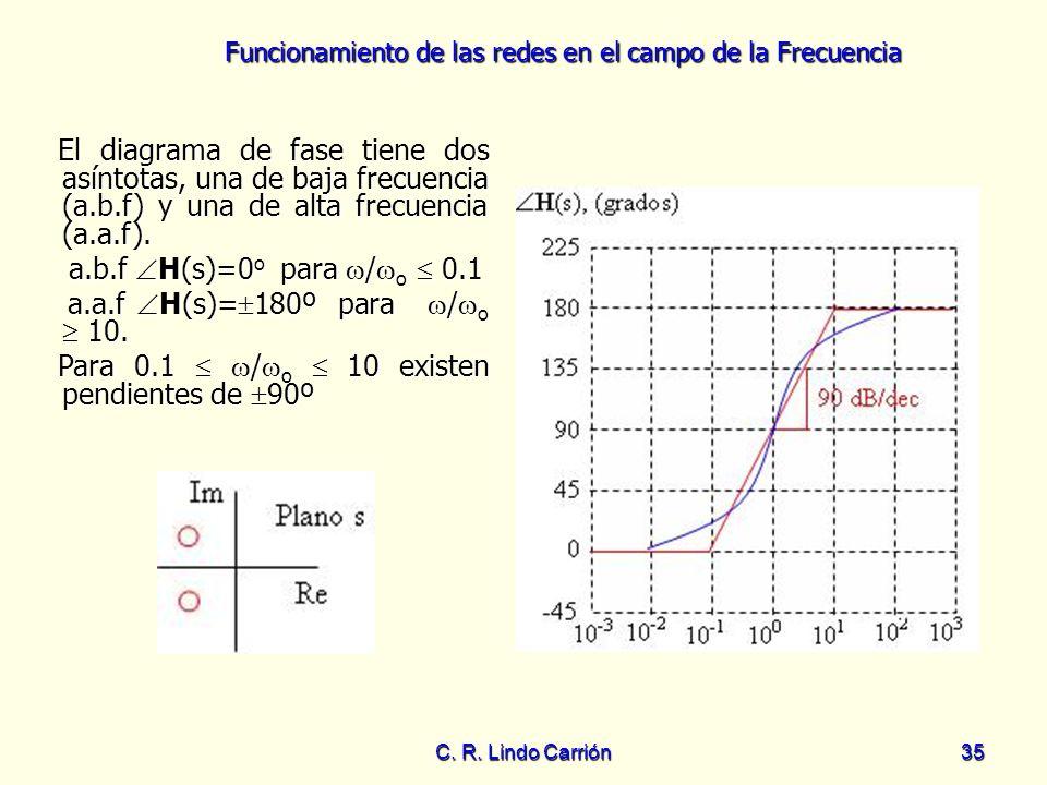 a.a.f H(s)=180º para /o  10.