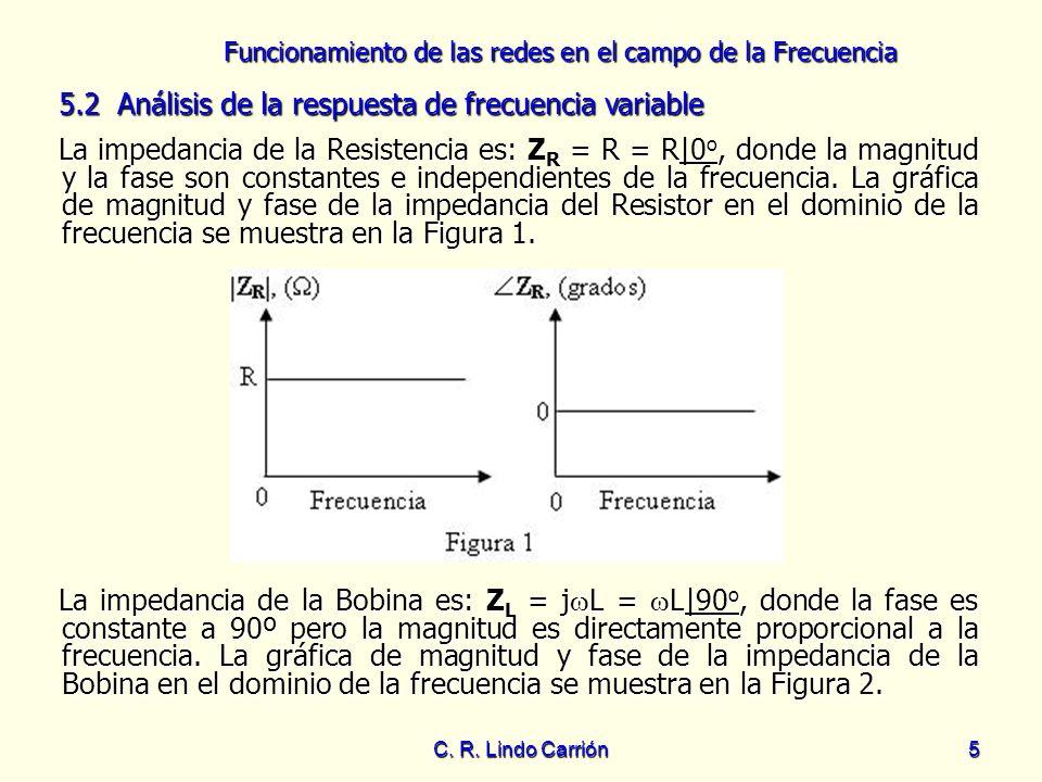 5.2 Análisis de la respuesta de frecuencia variable