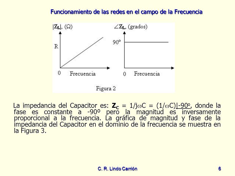 La impedancia del Capacitor es: ZC = 1/jC = (1/C)|-90o, donde la fase es constante a -90º pero la magnitud es inversamente proporcional a la frecuencia. La gráfica de magnitud y fase de la impedancia del Capacitor en el dominio de la frecuencia se muestra en la Figura 3.