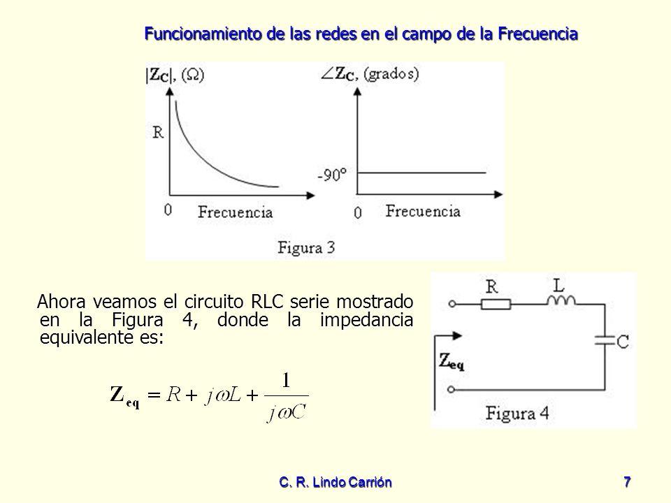 Ahora veamos el circuito RLC serie mostrado en la Figura 4, donde la impedancia equivalente es: