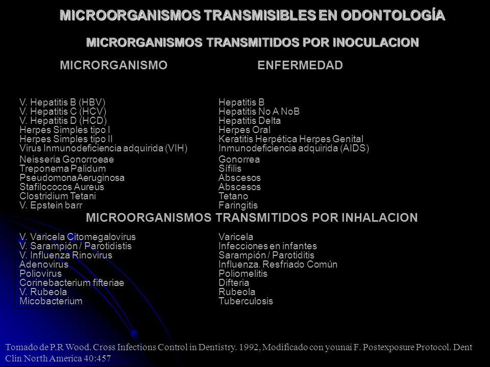 MICROORGANISMOS TRANSMISIBLES EN ODONTOLOGÍA