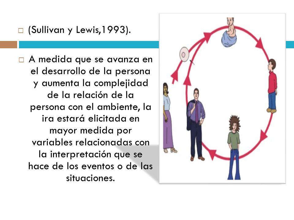 (Sullivan y Lewis,1993).