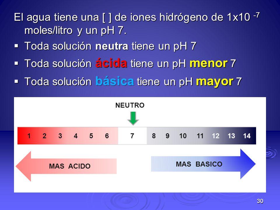 Toda solución neutra tiene un pH 7