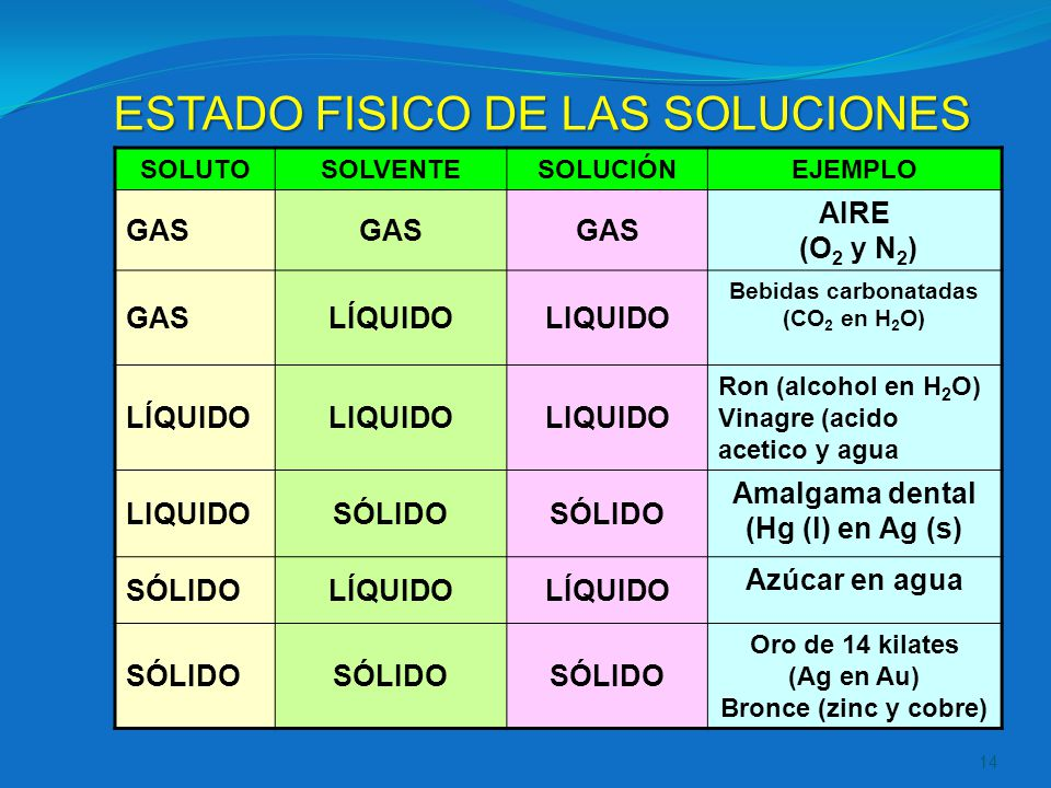 Bebidas carbonatadas (CO2 en H2O) Amalgama dental (Hg (l) en Ag (s)