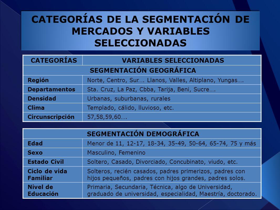 CATEGORÍAS DE LA SEGMENTACIÓN DE MERCADOS Y VARIABLES SELECCIONADAS