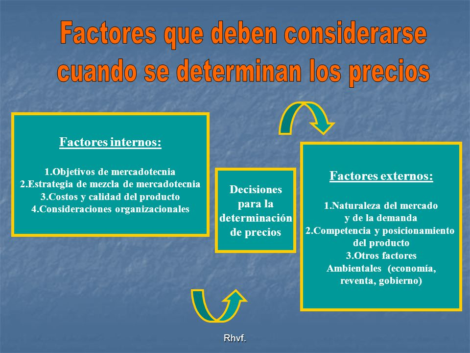 Factores que deben considerarse cuando se determinan los precios