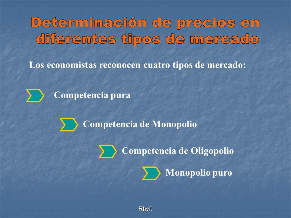 Determinación de precios en diferentes tipos de mercado